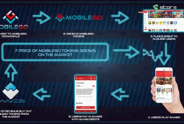 Dual Blockchain Token MobileGo Raises $4.5M First 4 Hours of Crowdsale