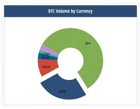 Markets Update: Bitcoin's Pre-Fork Price Rollercoaster Begins