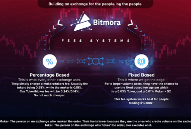 PR: Bitmora Exchange - a New Exchange Is Fixing the Fee System