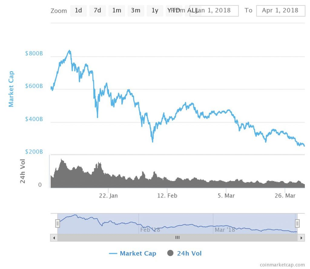 Capitalization of Cryptocurrency Markets Loses 59% in Q1 2018