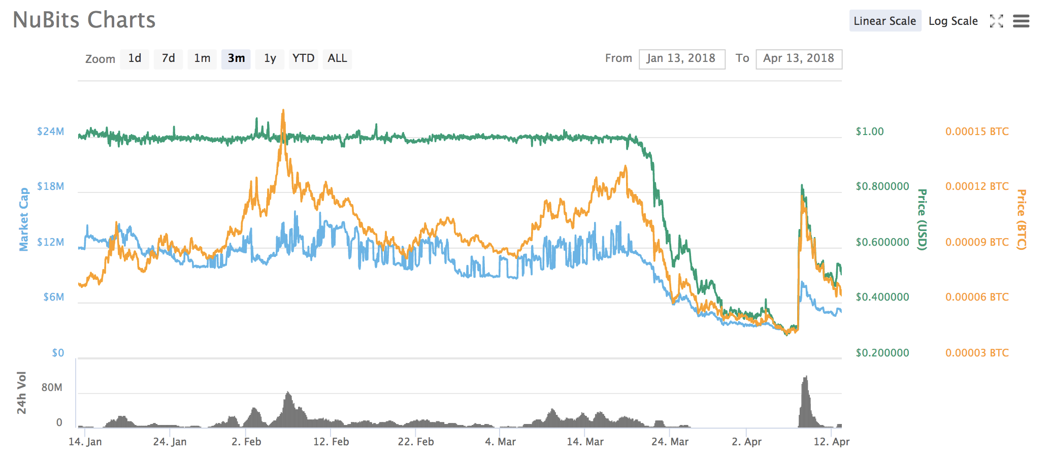 Meet the Stablecoins Trying to Take on Tether