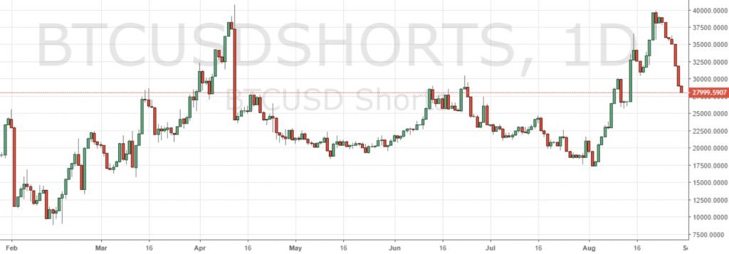 Markets Update: BTC Consolidates Around $7K After Breaking Trendline