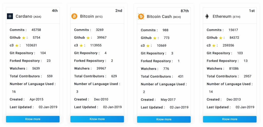 2018's Top Cryptocurrencies Ranked by Github Activity
