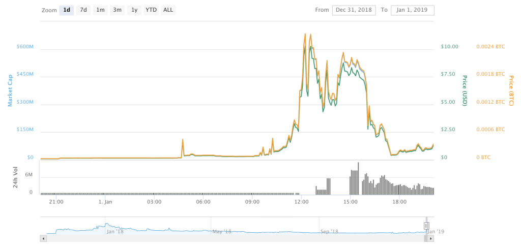 Pump and Dumps Are the Final Indignity for Dying Coins
