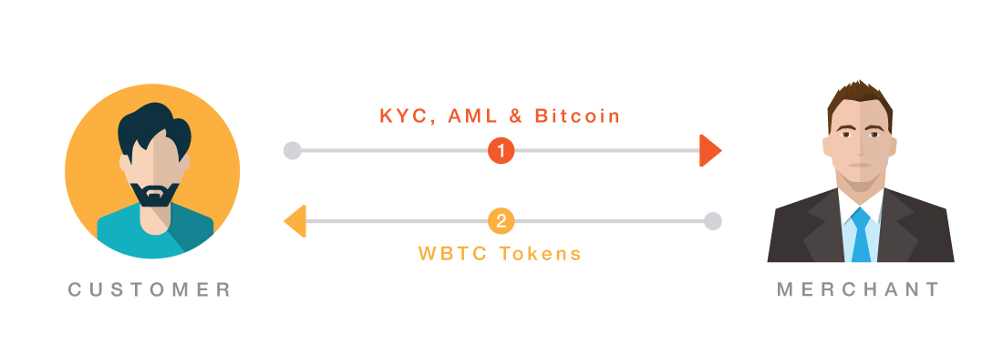 The Wrapped Bitcoin Project Has Officially Launched on Ethereum