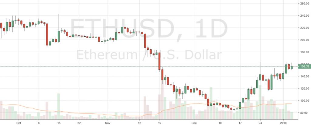 Markets Update: BCH and BTC Consolidate, ETH Regains Second Spot