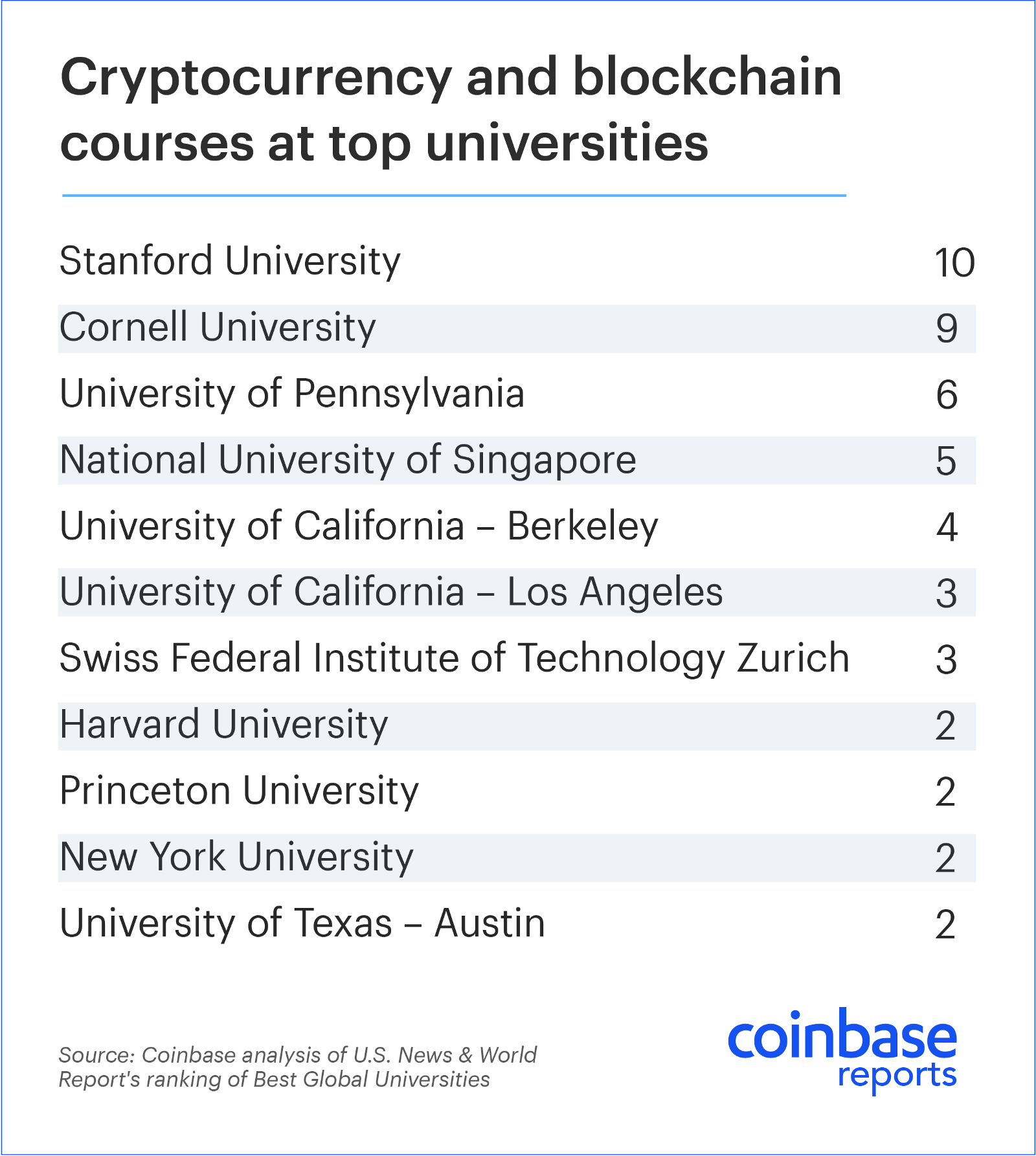 Digital Currency Donors and Crypto-Backed Endowments Fuel Higher Learning