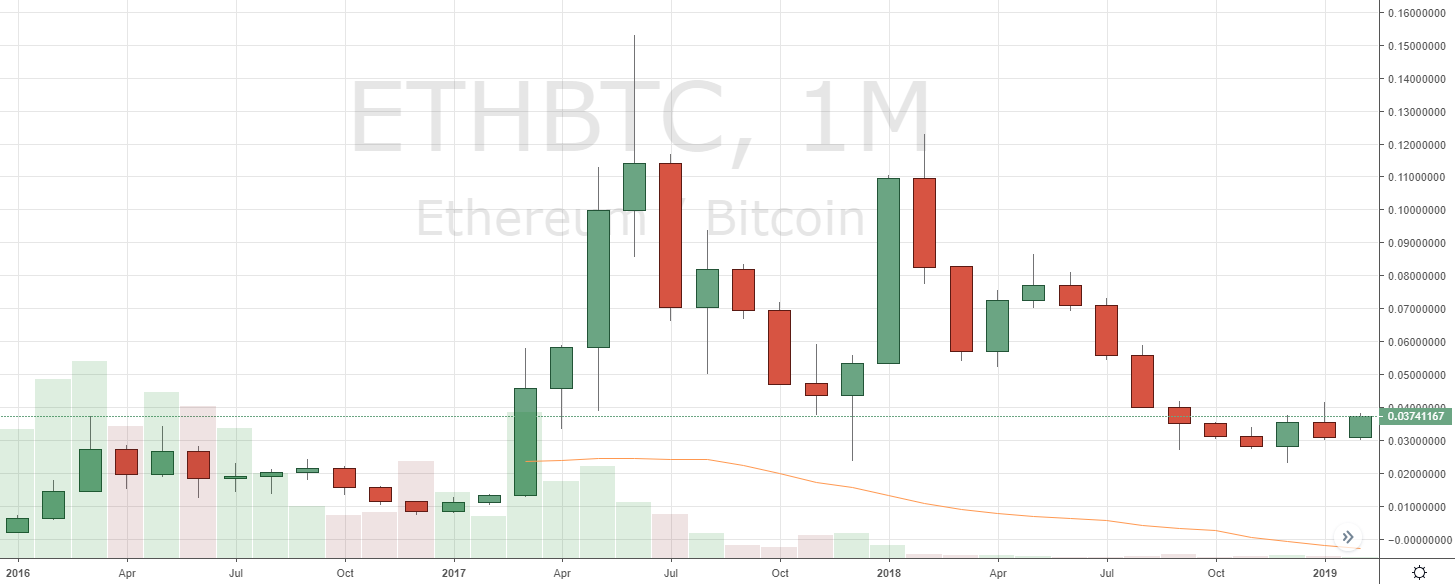 Markets Update: Altcoins Gain on BTC